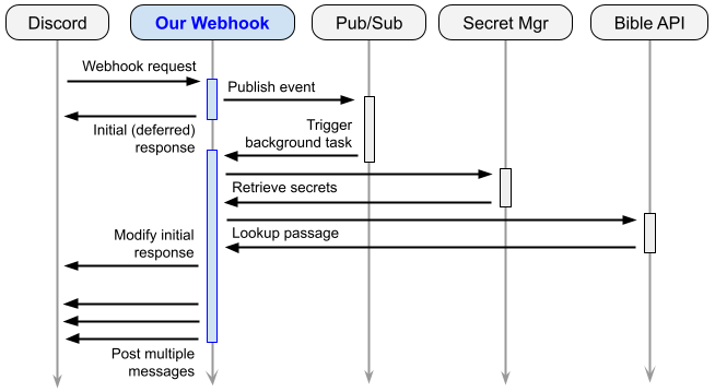 Flow diagram for the revised webhook